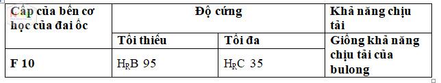 thong-so-bu long-tu-dut-s10t